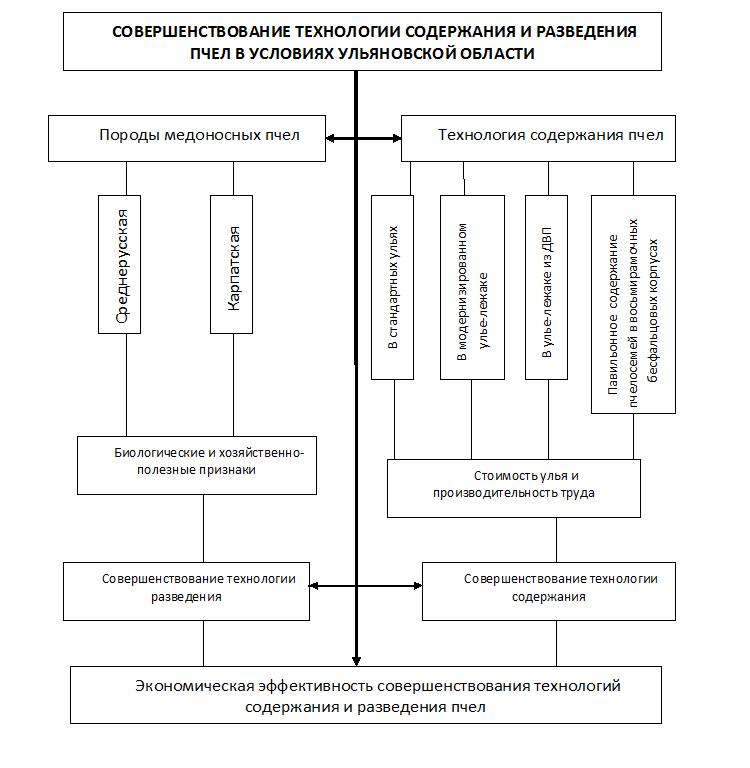 Рисунок 1 – Общая схема исследований